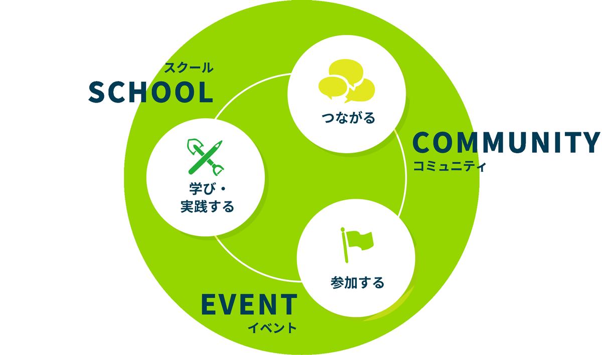 SCHOOL スクール 学び・実践する COMMUNITY コミュニティ つながる EVENT イベント 参加する